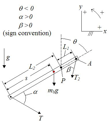 design free body diagram trebuchet physics