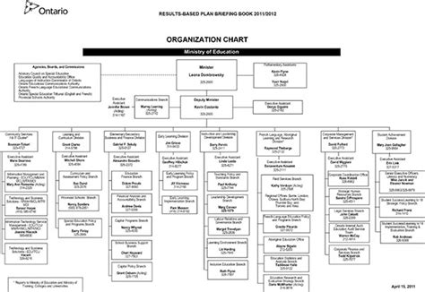 education organization results based plan 2011 12
