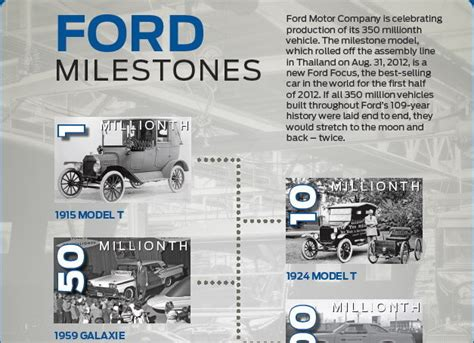 ford s 350 000 000th car produced cleanmpg
