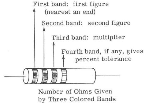 1 percent tolerance resistors resistor percentage tolerance 28 images what is a resistor how to resistor colour code