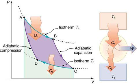 pv diagram for adiabatic process entropy boundless physics