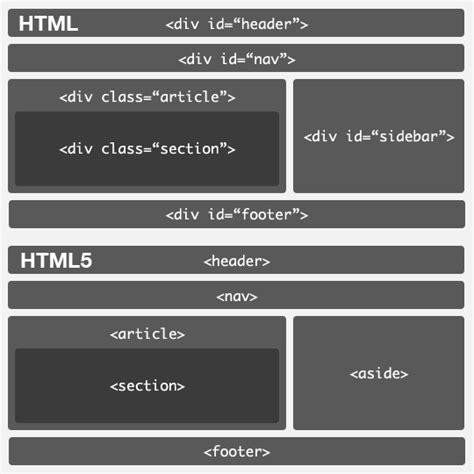 div html 5 html5 y la etiqueta div planeta