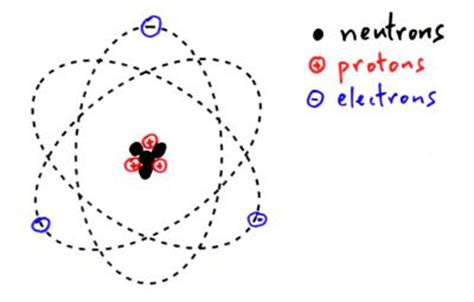 where are protons and neutrons located constituents of the atom proton neutron electron