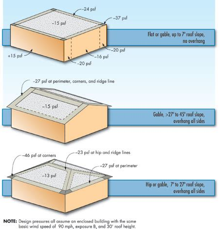 flat roof construction diagram flat roof diagram flat free engine image for user manual