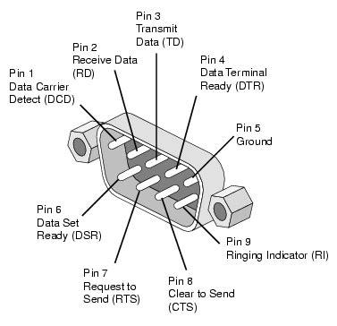 computer serial pinout db9 pinout