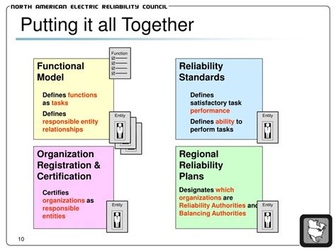 Putting It Together by Ppt Nerc Reliability Functional Model Powerpoint