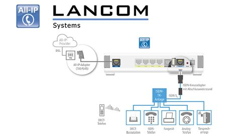 telefonanlage haus lancom all ip option f 252 r zukunftsf 228 hige business router