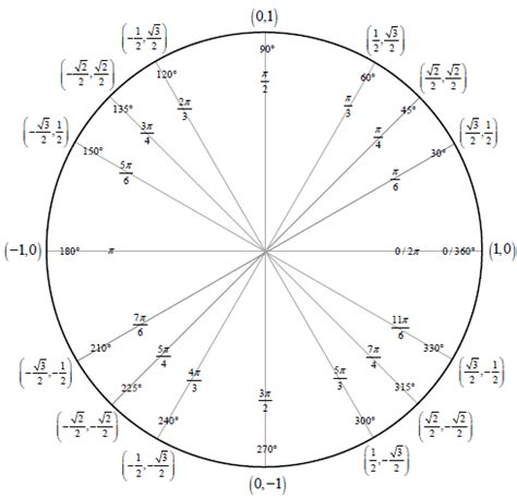 printable unit circle diagram 8 the unit circle chartreference letters words