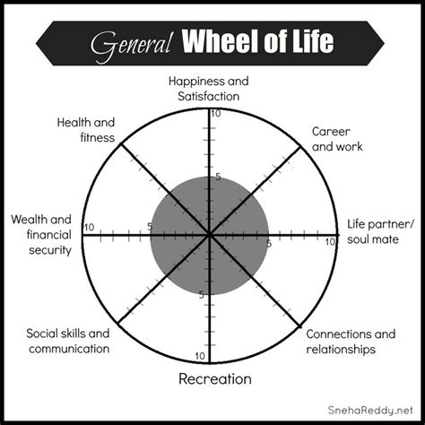 wellness wheel template wheel of assessment you living your best here