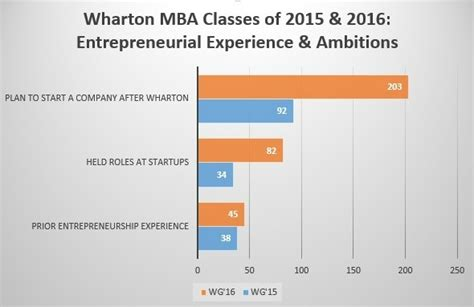 Cost Per Class Wharton Mba by Wharton Mba Class Of 16 S Entrepreneurial Mindset The