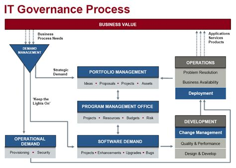 it governance template it governance template 28 images governance process