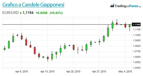 pattern grafici trading grafici a candele giapponesi forex trading cosa sono