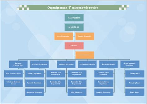 Modele Organigramme