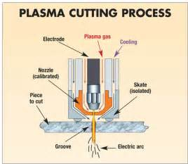 Faucet Base Plasma Cutting How It Works
