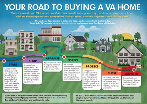 buying a house mortgage process your road to buying a va home