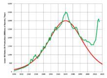 peak oil wikipedia