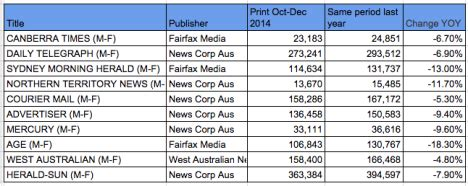 abcs: herald sun is first title to see drop in digital
