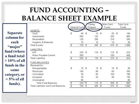 Fund Accounting by Accounting Balance Sheet Balance Sheet Balance Sheet Of Non Profit Organisations How To Make