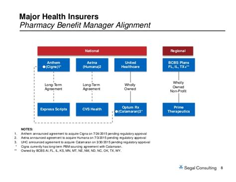 catamaran rx united healthcare consolidation in the healthcare marketplace