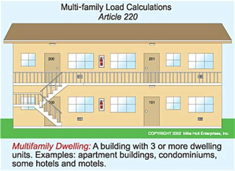 Apartment Building Calculator Clearing Up Multi Family Dwelling Unit Calculations