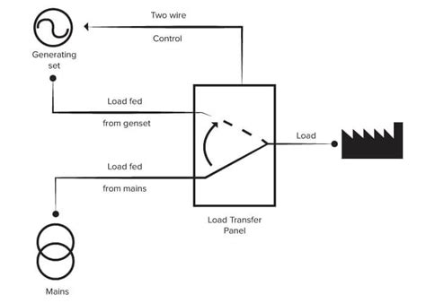 generator changeover switch wiring diagram australia