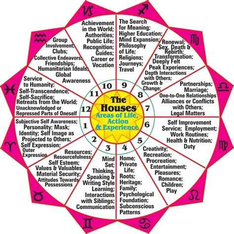 astrological houses 12 astrology houses planets in houses autos post