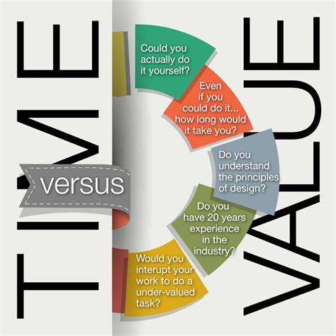 graphic design definition of value paying a graphic designer time versus value maverick