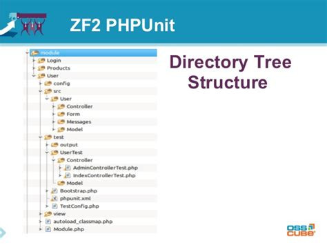 Zf2 Directory Layout | zend framework 2 phpunit