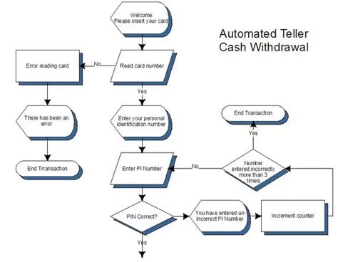 atm transaction machine diagram wiring diagram schemes