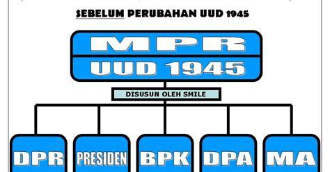 Konstitusi Indonesia Prosedur Sistem Perubahan Sebelum Dan Sesudah struktur ketatanegaraan republik indonesia sebelum dan sesudah perubahan uud 1945laskar pelangi