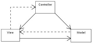 pattern mvc java swing web mvc in java without frameworks dzone agile
