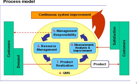 design firm quality management quality management system in school qmsis an