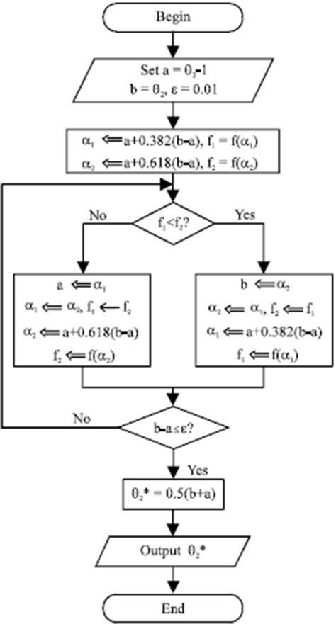 golden section search exle a parametric modeling method for hyperboloidal type normal
