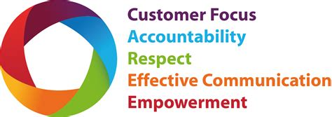 Respect The Customer Part 23820 by Cpl Recruitment Values What Makes Us Tick
