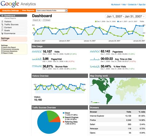 google analytics 6 crucial metrics to monitor your blog s
