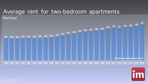 average rent for a one bedroom apartment montreal apartment rents cost of living in montreal