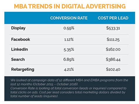 Mba Advertising Costs by Digital Advertising Trends In Higher Education Spotlight