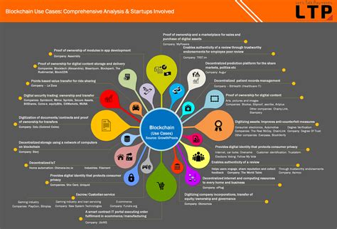 digital cryptocurrency ultimate analysis on bitcoin and blockchain from every angle 2017 books more about blockchain overview technology
