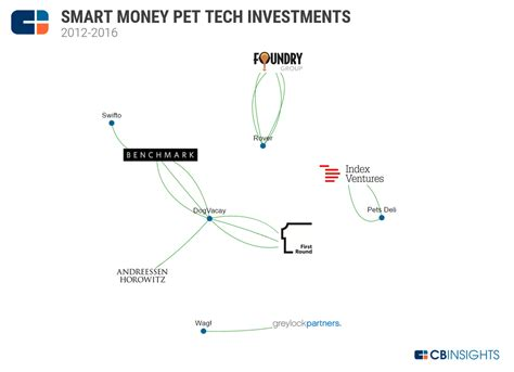pet technologies where smart money is placing bets in pet tech