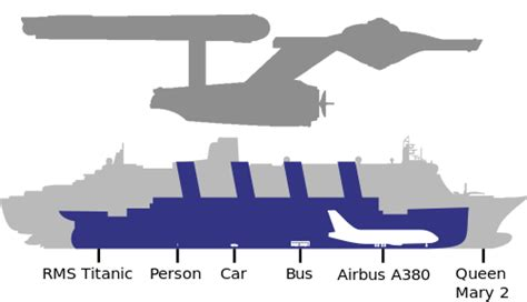 biggest boat in the world compared to titanic biggest boat in the world compared to titanic www