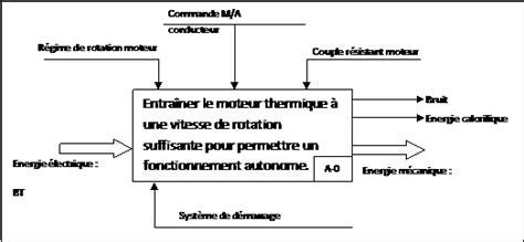 diagramme fast moteur thermique le d 233 marreur g 233 nie m 233 canique