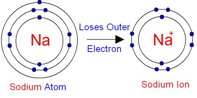 salt l negative ions nature of chemical reactions chemystery