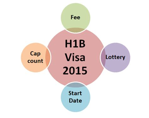 Mba Hybrid Programs F1 Visa by H1b Visa 2015 Frequently Asked Questions Updates