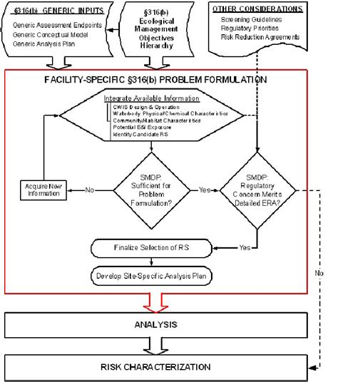 character evidence flowchart character evidence flowchart create a flowchart