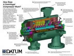 dresser rand datum compressors inside the datum