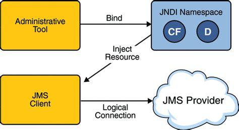 java pattern provider basic jms api concepts the java ee 5 tutorial