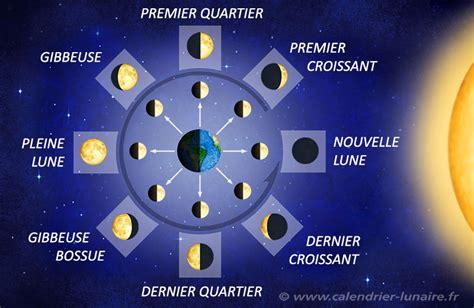 Calendrier ã Clipse Lunaire Lune Croissante Et D 233 Croissante