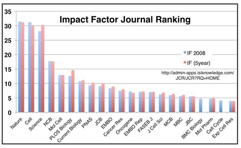 impact factor of research paper jan interactive the impact factor season