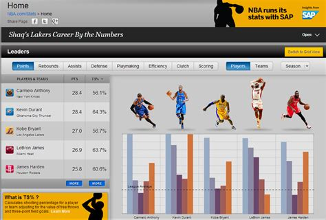 Mba Stats by Nba Marketing Thesis