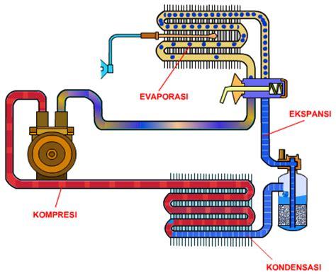 fungsi kapasitor aircond fungsi kapasitor air conditioner 28 images fungsi dan cara kerja air conditioner pada mobil